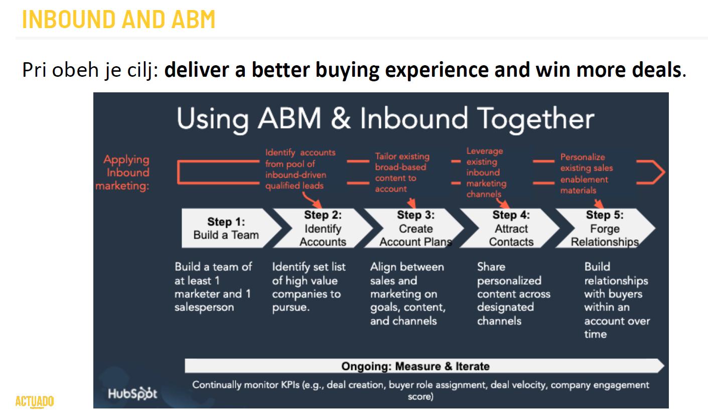 Inbound and ABM