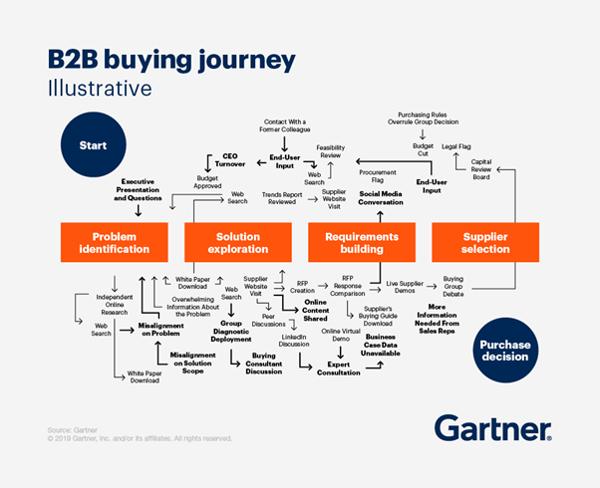 Gartner B2B Buying Journey Example