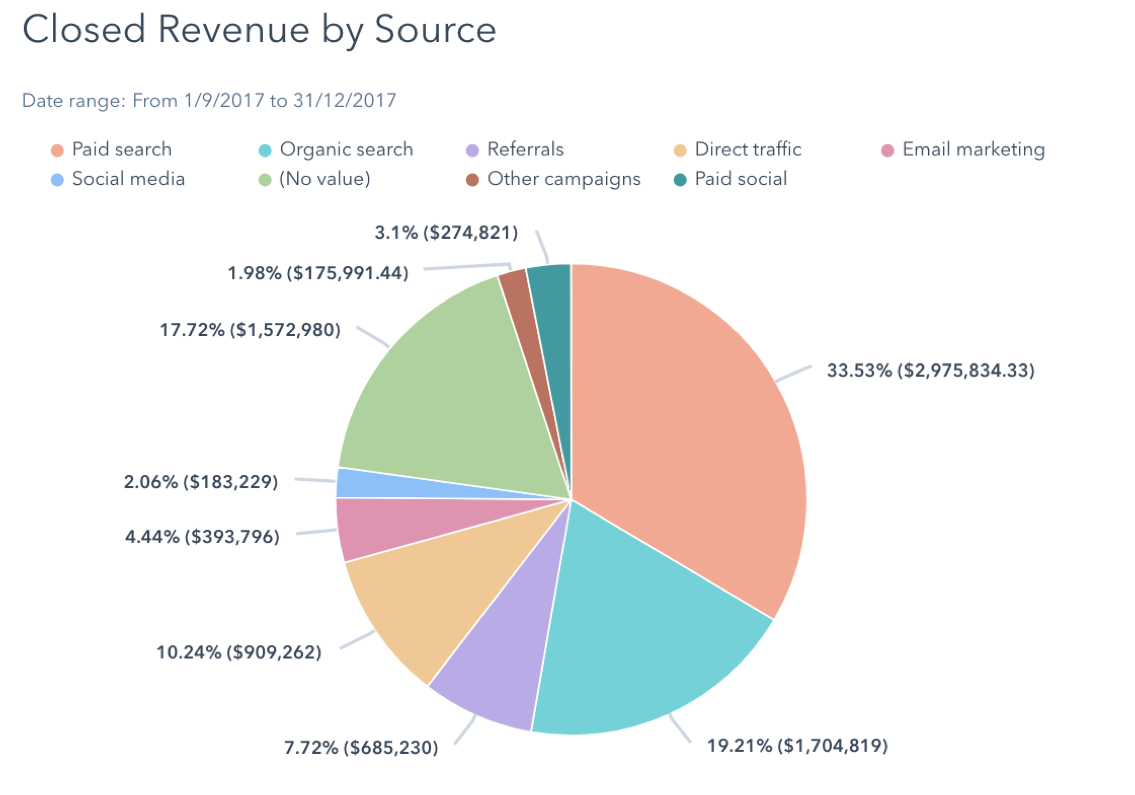 Closed_revenue_by_source