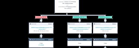 HubSpot-avtomatizacija-workflow-if_then_veje