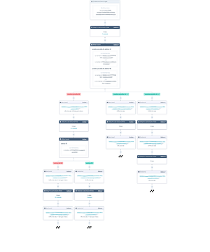 HubSpot workflow avtomatizacija