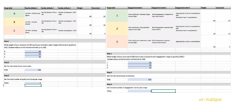 Lead scoring matrix from HubSpot