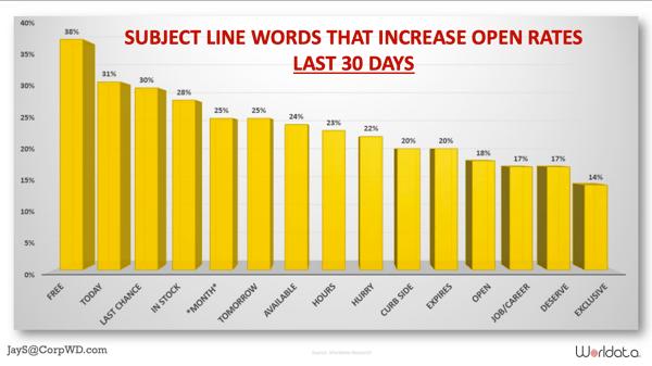 besede, ki izboljšajo open rate v e-pošti