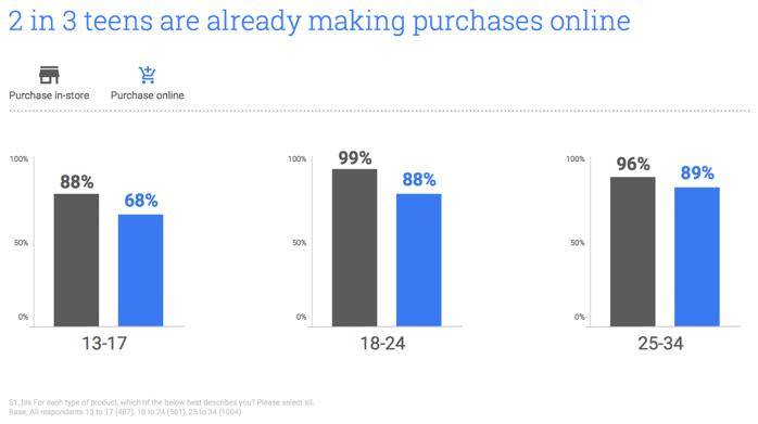 2 od 3 najstnikov nakupujeta na spletu