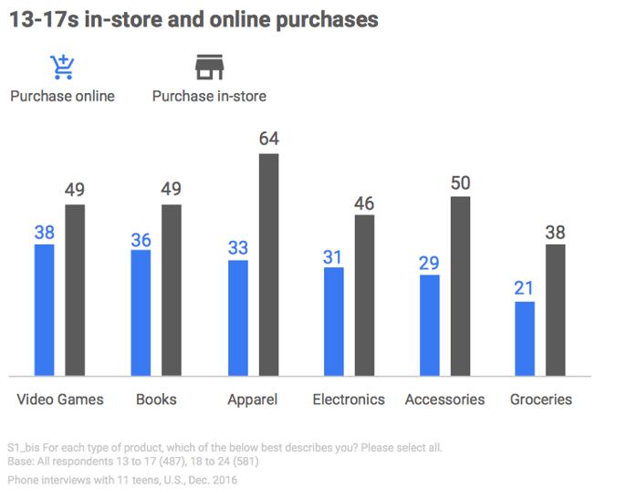 Artikli, ki jih najstniki najpogosteje kupujejo na spletu